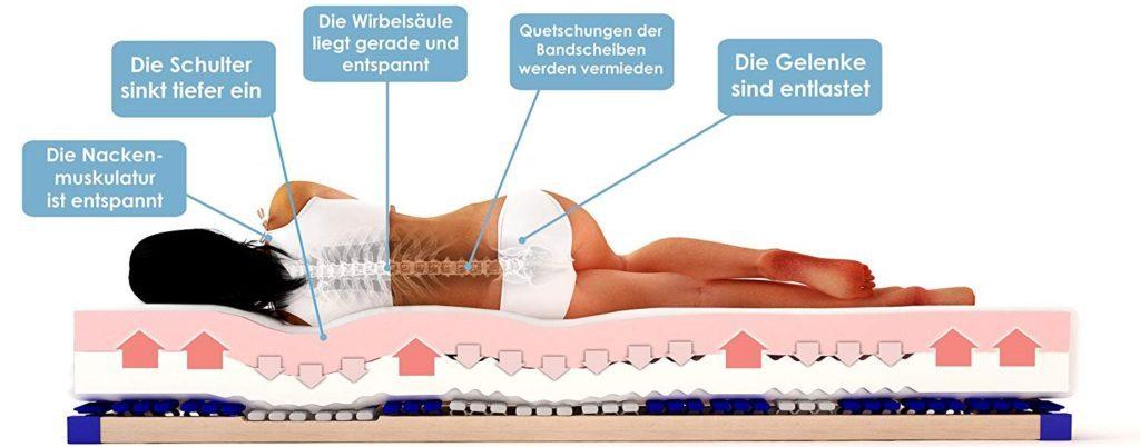 Funktion, Matratze gegen Rückenschmerzen